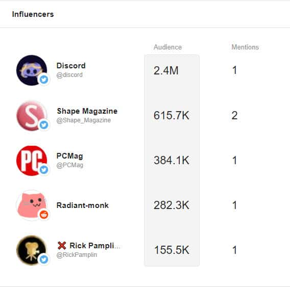 Influencers for Innocent. Screenshot from Awario.