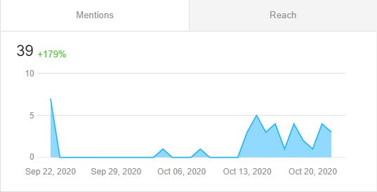Mentions graph. Screenshot from Awario