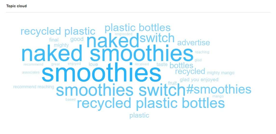 Topic Cloud and Mentions of Naked Juice. Screenshot from Awario.
